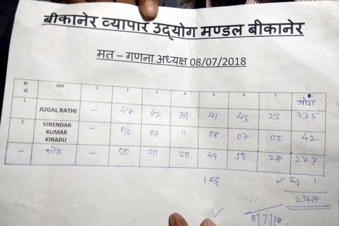 Bikaner Vyapar Udhayog Mandal Elecation Result